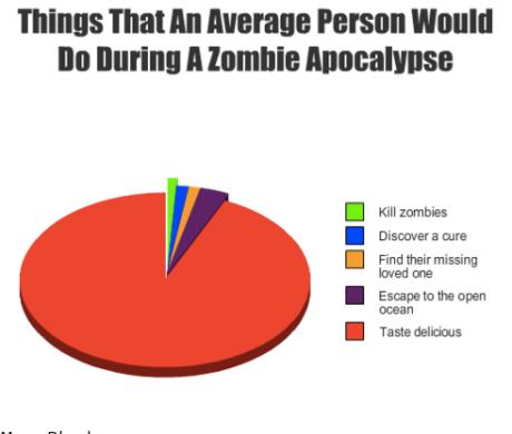 Zombie Pie Chart!